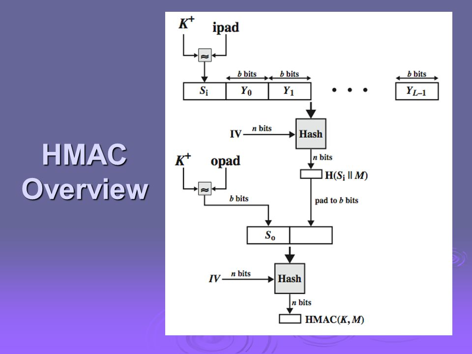 HMAC Overview Stallings Figure 12.5 illustrates the overall operation of HMAC: HMACK = Hash[(K+ XOR opad) || Hash[(K+ XOR ipad) || M)]